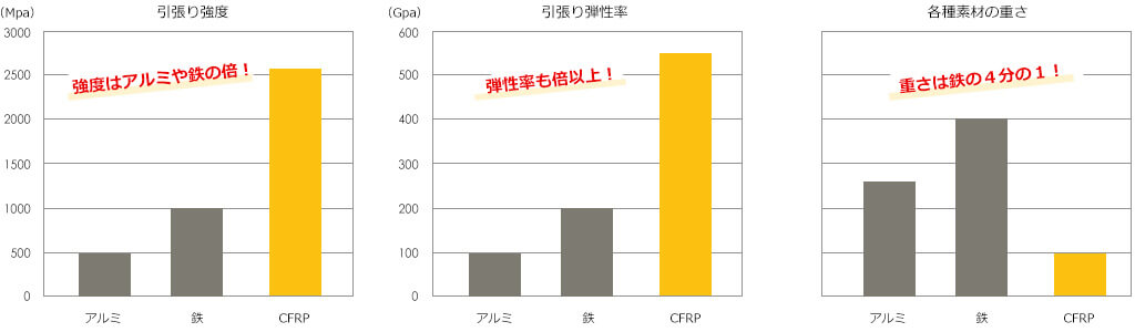 CFRP他の素材との比較